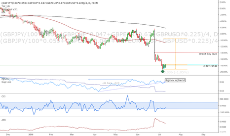 (GBPJPY/100*0.059+GBPCHF*0.047+GBPEUR*0.67+GBPUSD*0.225)/4: Trade weighted GBP index: Pullback starting