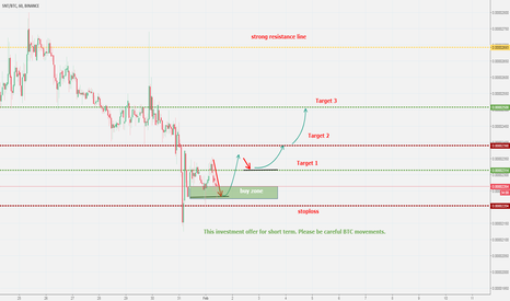 SNTBTC: SNT Short Term Buy - Sell Zones