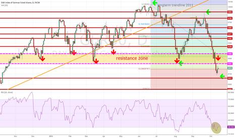 GER30: DAX: GER30 in bear market after breaking 8900 zone ?