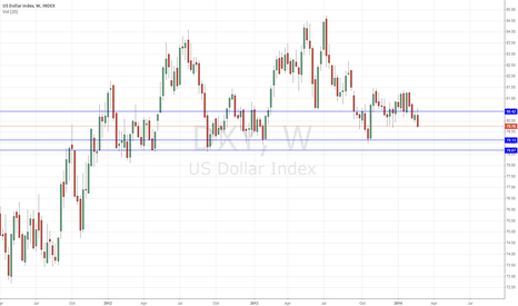 DXY: DXY - no Dollar strength yet ?