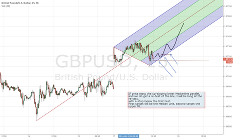 GBPUSD: Trading possibility long in the GPBUSD on 15 minute timeframe
