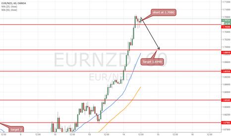 EURNZD: short at 1.7087 short time target 1.6990 = (97pips)