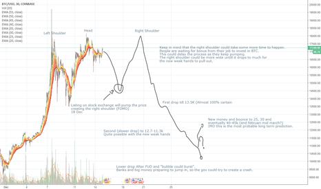 BTCUSD: BTC 1 month chart prediction, multiple reasons/arguments