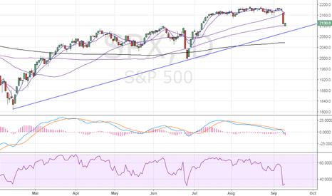 SPX: S&P500 – Rising trend line exposed below 100-DMA