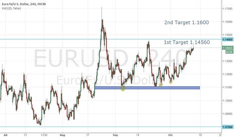 EURUSD: EUR USD LONG - SIMPLE YET EFFECTIVE ANAYLSIS