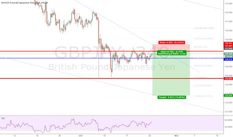 GBPJPY: GBPJPY Short Trade 10-24-16