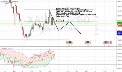 XAUUSD: my analysis for the week!