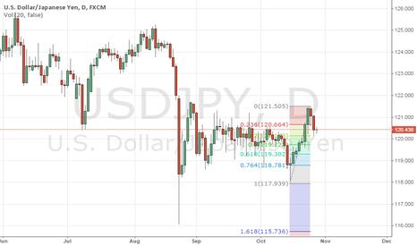 USDJPY: USDJPY: Yesterday retracement stop at 38.2% fibo level (buy)