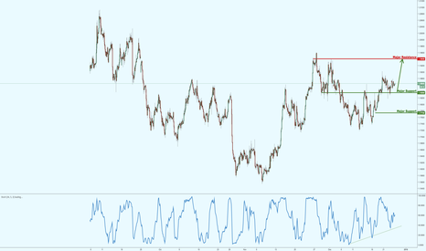 EURUSD: EURUSD lining up for a possible rally!
