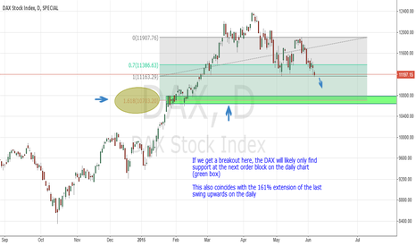 DAX: DAX downside scenario