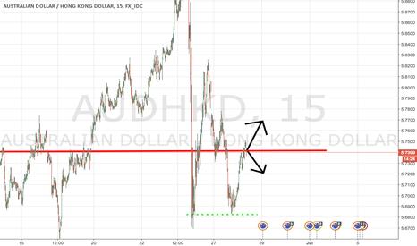 AUDHKD: AUD/HKD Short term