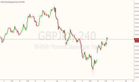 GBPJPY: GBPJPY Sell if UK vote for leave
