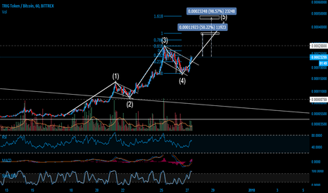 TRIGBTC: $trig moving on a 5 wave ellioot