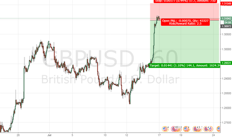 GBPUSD: GBP/USD Time for a corrective move down.