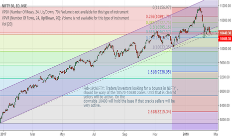 NIFTY: NIFTY Short term trade & Levels to watch out