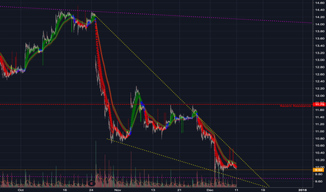 AMD: AMD - On the verge of a breakout