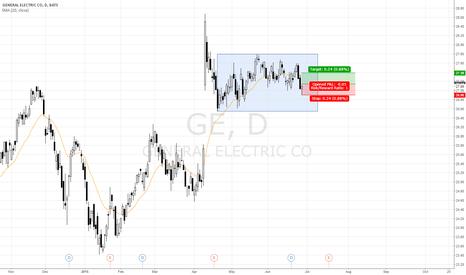 GE: H1 at bottom range