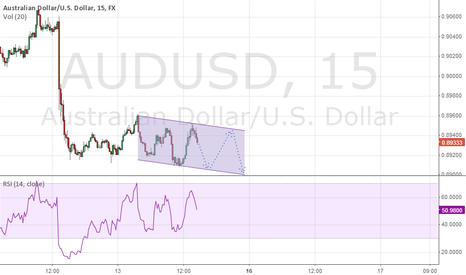 AUDUSD: small channel for the aussi