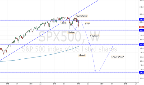 SPX500: SPX500 Sitting the bear market out