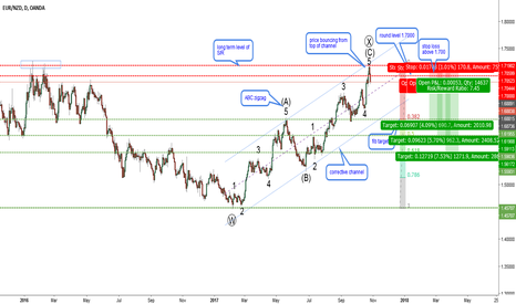 EURNZD: EURNZD-D1-Perfect zigzag at a key level