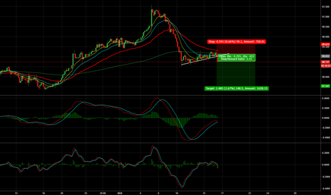 CADJPY: CAD/JPY - 100 Pips+ Short Opportunity