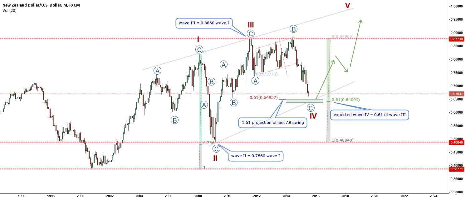 NZDUSD-long term analysis with short term opportunities