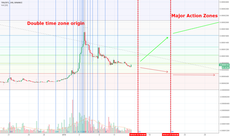 TRXBTC: TRX Waiting for the next time zone Long or wait