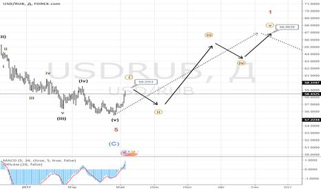 USDRUB: Обзор по Эллиотту в паре доллар-рубль