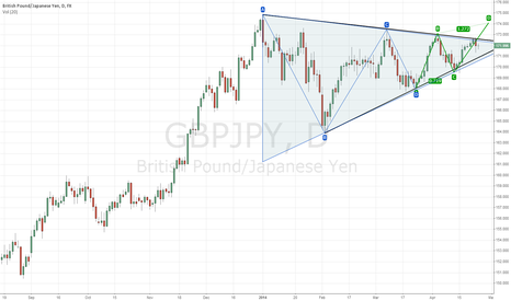 GBPJPY: gbpgpy
