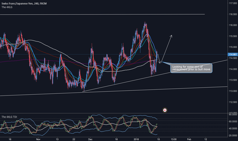 CHFJPY: CHF/JPY Retracement then Trend Continuation