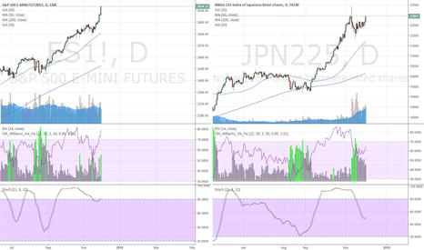 JPN225: JPN225 Long