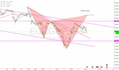 EURGBP: EUR/GBP Bearish Cypher