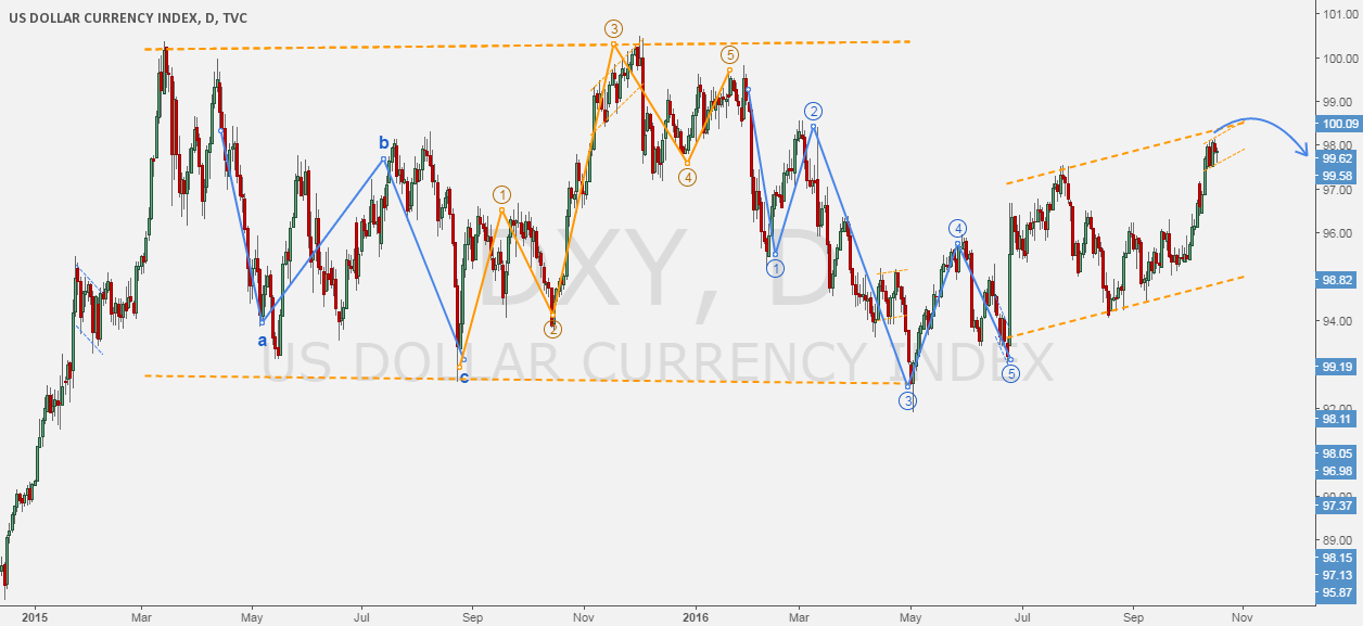 DXY - Wave count for USDOLLAR INDEX + Forecast.