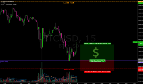 BTCUSD: #bitcoin #daytrade success from 4 hour demand zone