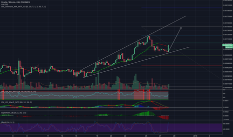 STRATBTC: STRATBTC getting ready for move up