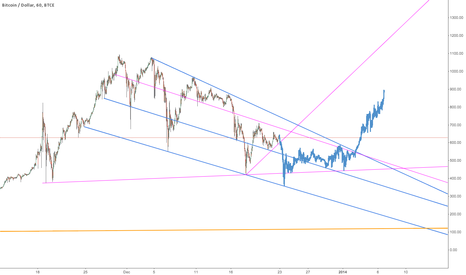 BTCUSD: The end of the wedge