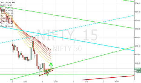 NIFTY: Nifty [1 Min]  - Cup & handle - Inverted head & shoulder pattern