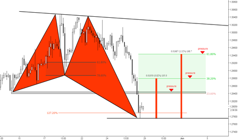 GBPUSD: (3h) Bullish Butterfly at 127% // Eventual Pressure Zones
