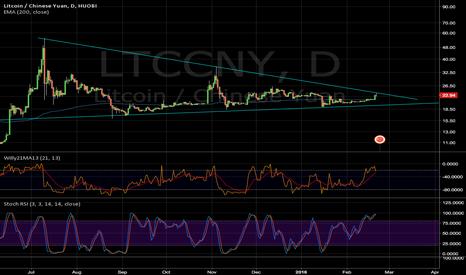 LTCCNY: LTCCNY- very close to break out