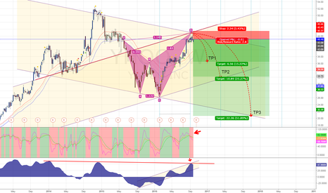 YHOO: YAHOO possible Bearish Shark Pattern