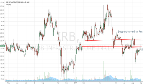 IRB: IRB Infra - Daily Charts