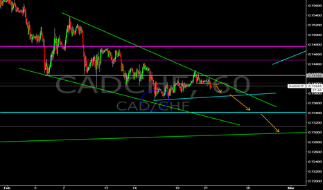 CADCHF: CAD/CHF sell/buy