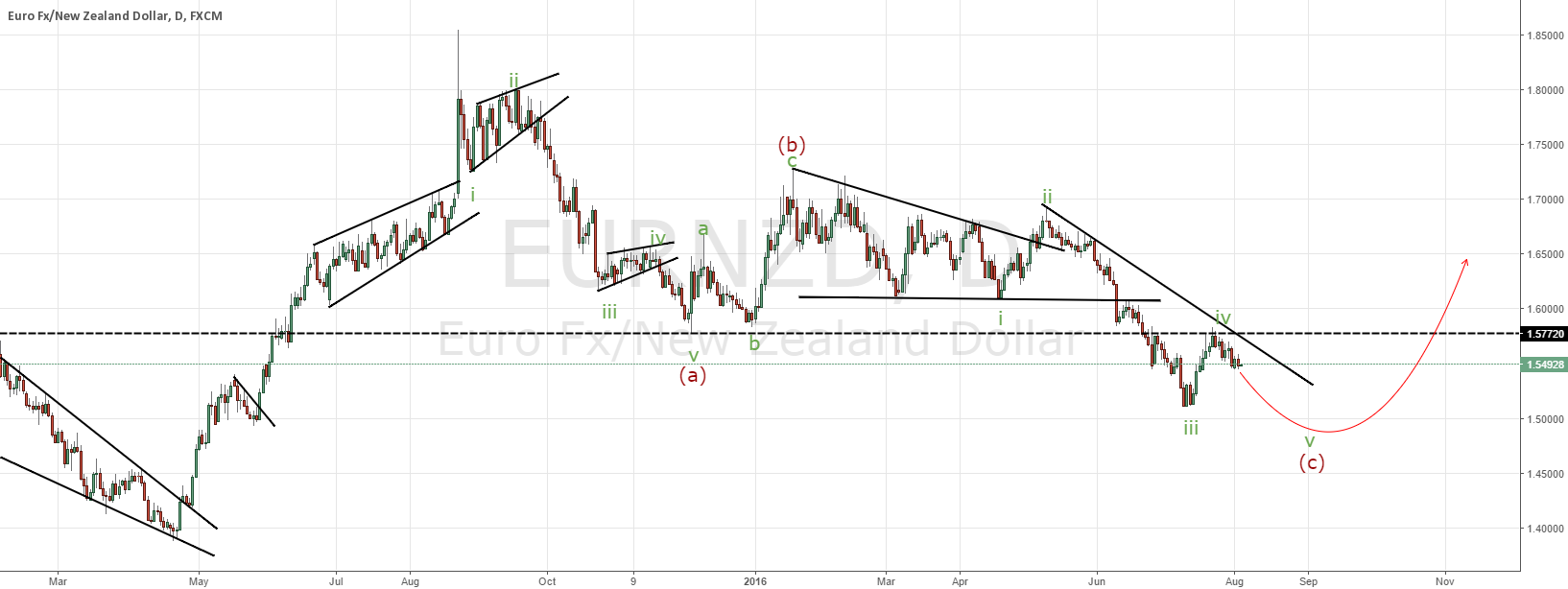 EURNZD one leg lower