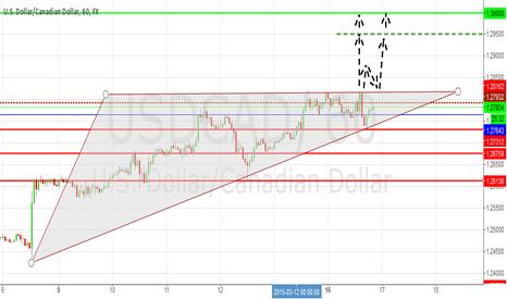 USDCAD: USD/CAD: Bullish Outlook