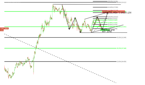 USDJPY: buying into this corrective structure