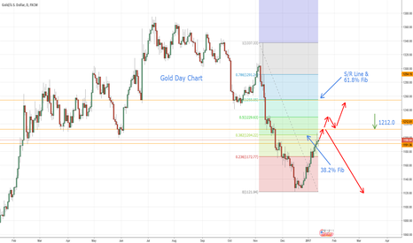 XAUUSD: Gold - My analysis for the week