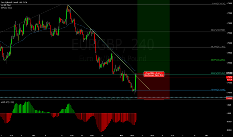 EURGBP: Buying on the Break out of EURGBP
