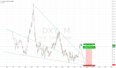 DXY: The decline of the USD 6-12 months.