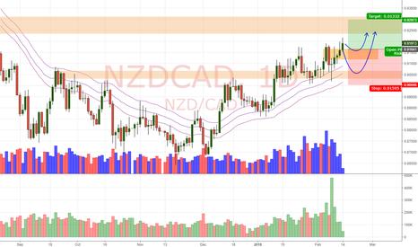 NZDCAD: NZD/CAD Daily Update (14/2/18)