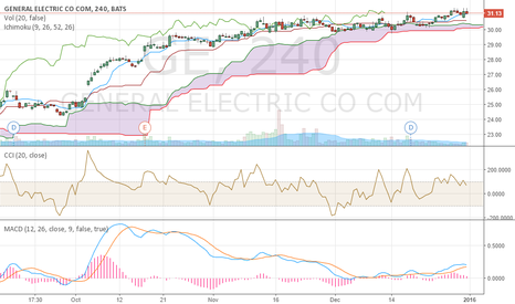 GE: It this end of the uptrend and ready for short position?